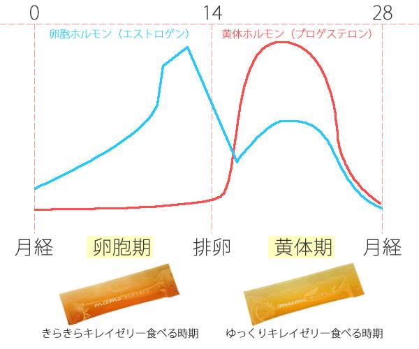 ミーモトップグラフ